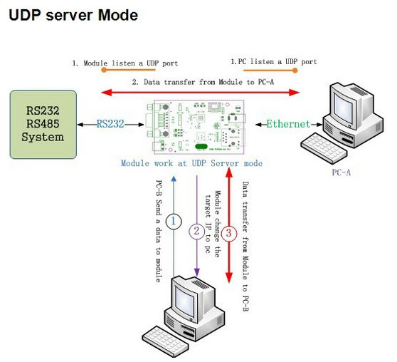 RS232 Lan TCP IP Ethernet Converter